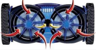 brossage cyclonique double-hélices